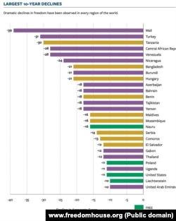 Lista država u kojima je zabeležen najznačajniji pad političkih prava i građanskih sloboda u poslednjoj deceniji (Foto: www.freedomhouse.org)