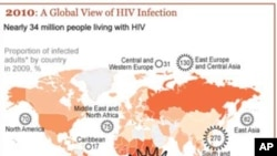 全球愛滋病感染率下降