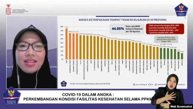 Koordinator Bidang Data Dan Teknologi Informasi Satgas Penanganan COVID-19 Dewi Nur Aisyah dalam telekonferensi pers di Jakarta, Rabu (18:8) mengklaim angka kasus aktif COVID-19 dan BOR mengalami tren penurunan (VOA)