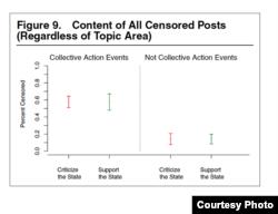 四类帖子被审查删除的比例。(照片来源:哈佛大学)
