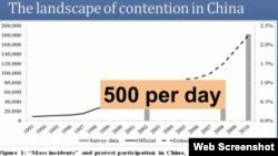 学者:中国环保群体事件上升,目前平均每天达500起。