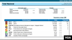 Imagem do site, na internet, da Comisssão Nacional Eleitoral (CNE)