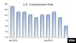 La Maison-Blanche estime que la baisse du chômage reflète l'amélioration de l'économie américaine