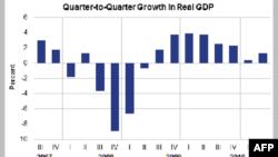 Biểu đồ GDP của Mỹ cho đến quý 2, 2011
