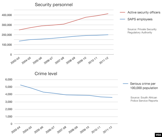 Graph of South African security officers, in relation to crime levels (click to expand)