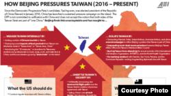 北京对蔡英文政府施压做法(自2016至今,美国企业研究所)