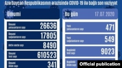 İyulun 17-nin COVİD-19 statistikası
