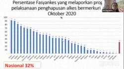 Grafik Persensetase fasilitas pelayanan kesehatan yang melaporkan pelaksanaan penghapusan alkes bermerkuri yang secara nasional baru mencapai 32 persen per Oktober 2020. (Foto: Tangkapan Layar)