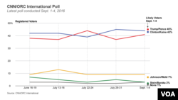 Latest CNN/ORC International U.S. presidential poll shows race has narrowed.