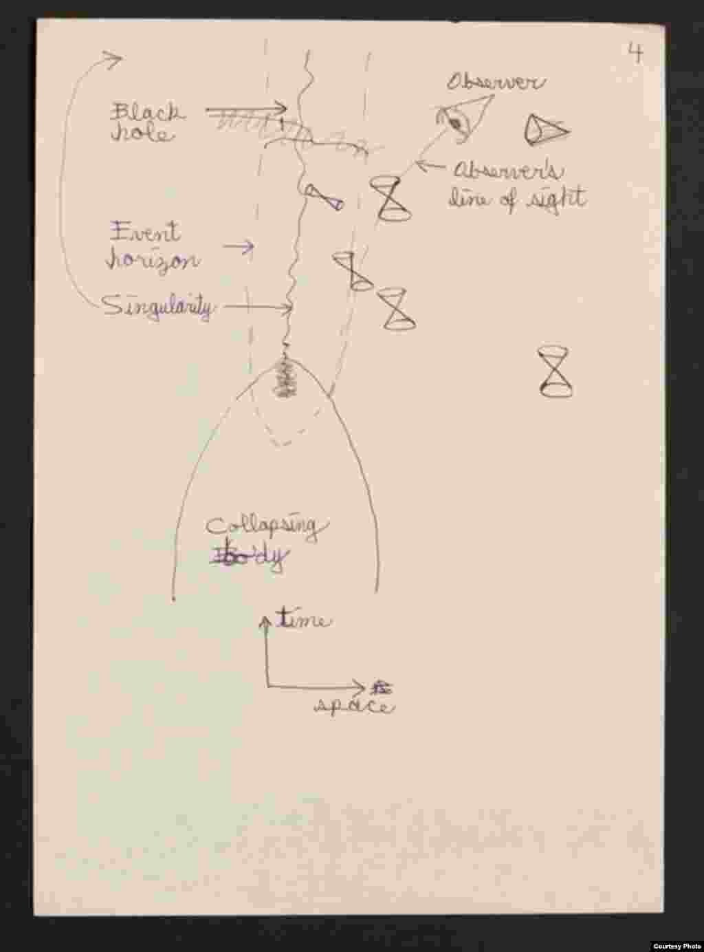 A sketch from Hawking's notes illustrates the phenomenon of black hole radiation by showing that quantum effects cause electromagnetic particles to fleetingly form just outside the hole. (Hawking Family Archive)