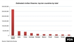 Countries with the Most Civilian Firearms