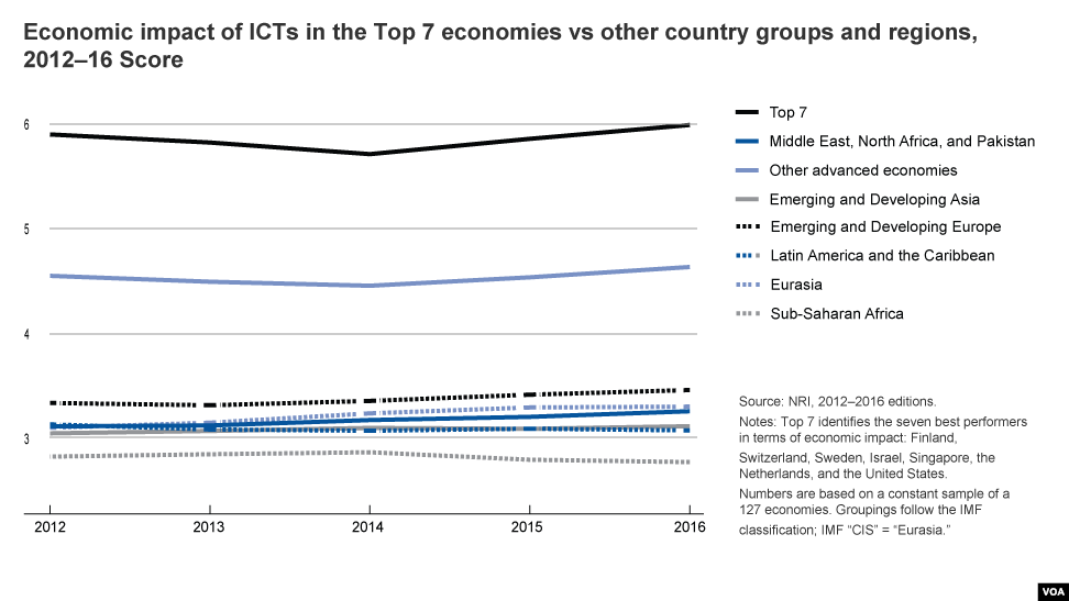 internet widening economic gap of rich poor countries Oxfam report says rigged trade is widening gap between rich and poor countries  is the outcome of slow economic growth  the world socialist web site from.