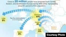Le Fonds monétaire internationale a publié un rapport pour montrer l'impact de l'émigration des habitants de l'Est sur leur pays, dans un rapport publié le 20 juillet 2016.