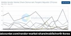 '스탯카운터'가 공개한 북한의 스마트폰 점유율 그래프. 미국의 '애플'과 한국의 '삼성', 중국의 '화웨이'가 각축을 벌이고 있다.