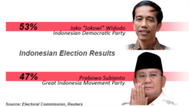 Indonesian Election Result, July 22, 2014