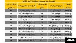 دولت احمدی نژاد بی نظم تر از دولت های قبلی است