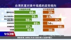焦点对话:台湾民意大调查 亲美、亲中比一比?