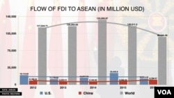This graphic shows that Chinese FDI in ASEAN is steadily glowing while the overall FDI and U.S. FDI in the region have declined. Data source: Association of Southeast Asian Nations. Photo: Reuters. (Chetra Chap/VOA Khmer)