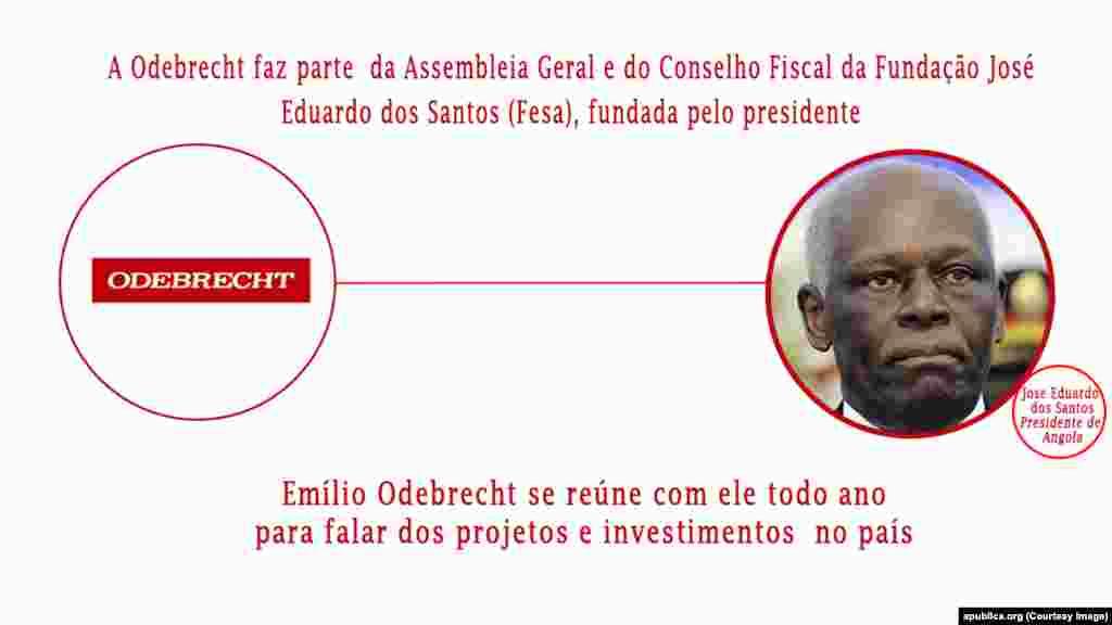 Gráfico ligações Odebrecht / José Eduardo dos Santos. Autoria: Pública