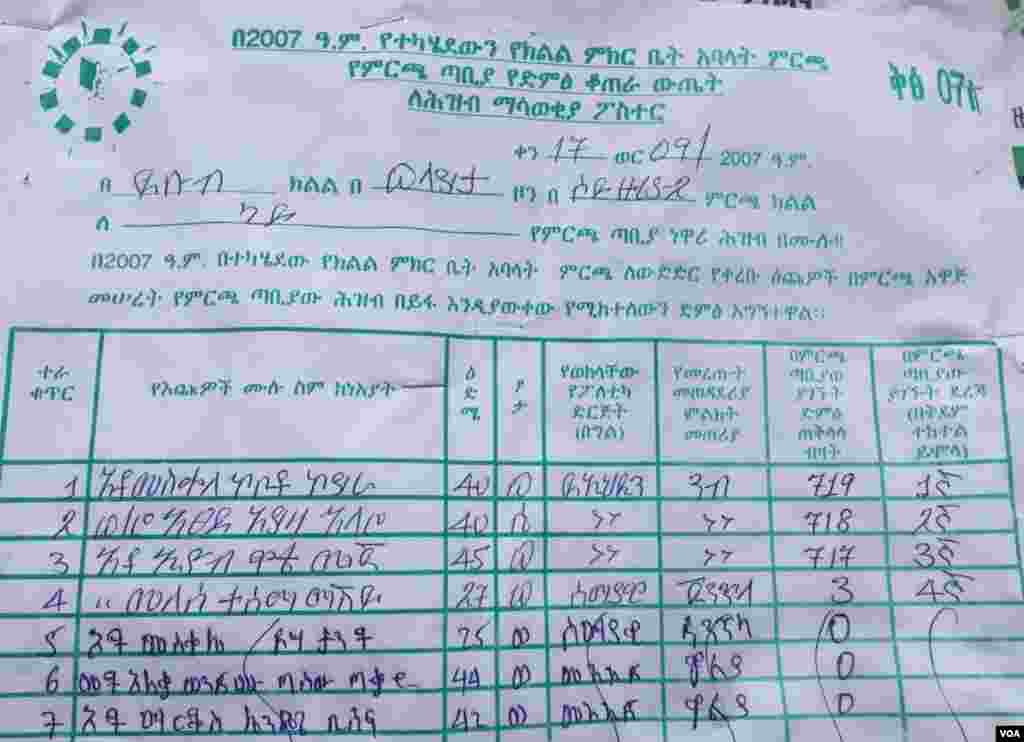 Wolayta Sodo- Ethiopia ruling party also dominates regional council seats in Gido