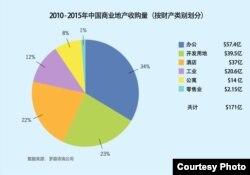 2010-2015年中国商业地产收购量(按财产类别划分)