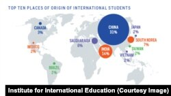 Top 10 Places of origin for international students in the US.