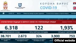 Zvanični sat Kriznog štaba za borbu protiv epidemije Covid19.rs, sa podacima od 19. aprila 2020.
