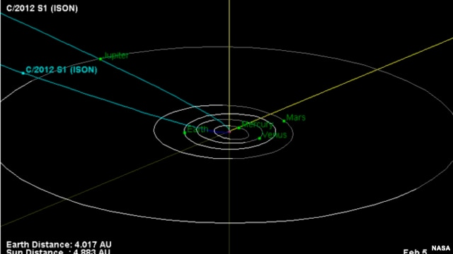This is the orbital trajectory of comet C/2012 S1 (ISON). The comet is currently located just inside the orbit of Jupiter. In November 2013, ISON will pass less than 1.1 million miles (1.8 million kilometers) from the sun's surface.