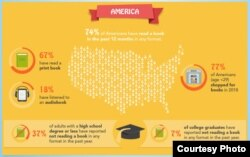 Thói quen đọc sách của người Mỹ. (Source: Global English Editing)