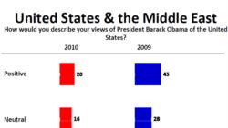 نظر سنجی جدید نشان می دهد اعراب از سیاست های آمریکا نا امید هستند