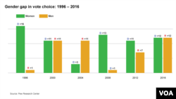 Gender Gap in Vote Choices