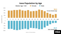 Iowa Caucus - Demographics - Age