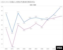 1964年到2013年全国人大代表男女连任情况对比