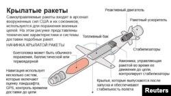 Крылатые ракеты: справка