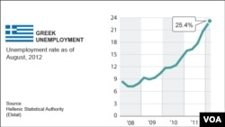 Greek unemployment rises to 24.5