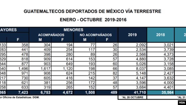 Deportados de Estados Unidos vía terrestre en 2019