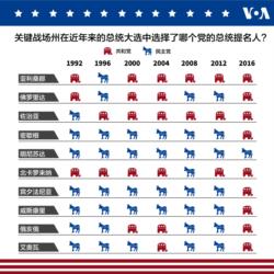 關鍵戰場州在近年總統大選的結果