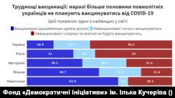 З дослідження Фонду «Демократичні ініціативи» імені Ілька Кучеріва і Центру політичної соціології
