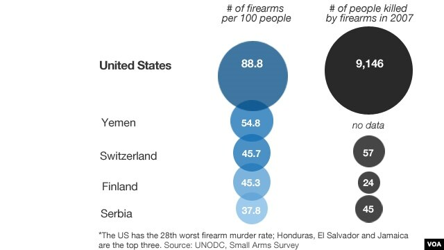Five countries with the greatest number of firearms per 100 people.