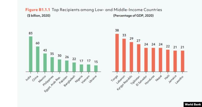 Việt Nam vào top 10 nước nhận kiều hối nhiều nhất thế giới 2020.