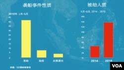 2015年第一季度海上袭击事件性质分类及被劫人质的增多
