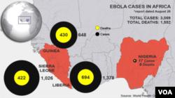 Các trường hợp bị nhiễm Ebola và số người tử vong vì Ebola ở Tây Phi tính tới 28/8/2014.