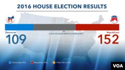 La Chambre des représentants. 109 pour les démocrates, contre 154 pour les représentants.