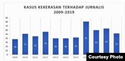 Kasus kekerasan terhadap jurnalis di Indonesia antara tahun 2009-2019 (courtesy: AJI).