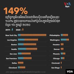 ឧក្រិដ្ឋកម្មរើសអើងជនជាតិអាស៊ីនៅសហរដ្ឋអាមេរិកដែលត្រូវបានរាយការណ៍ដល់ប៉ូលិសបានកើន ១៤៩% ក្នុងឆ្នាំ២០២០។ (VOA News)