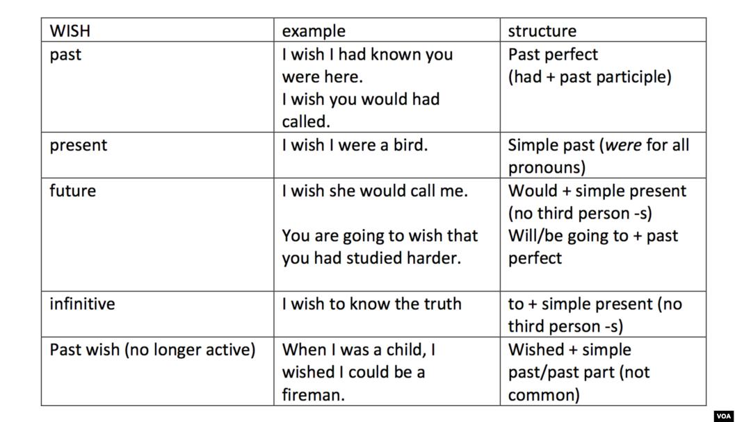 Do You Wish You Knew Better Grammar?