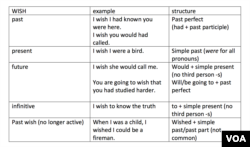 """Wish"" in different tenses"