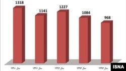 نمودار جانباختگان حوادث رانندگی در تعطیلات نوروز