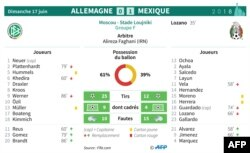 Feuille de match et statistiques du match Allemagne - Mexique du groupe F du Mondial 2018