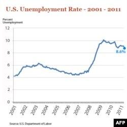 TT Obama hoan nghênh giảm tỉ lệ thất nghiệp